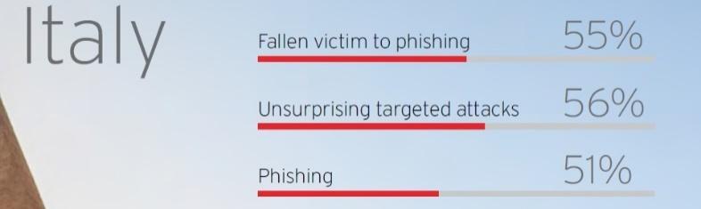 Phishing un azienda italiana su due vittima di attacchi for Azienda italiana di occhiali